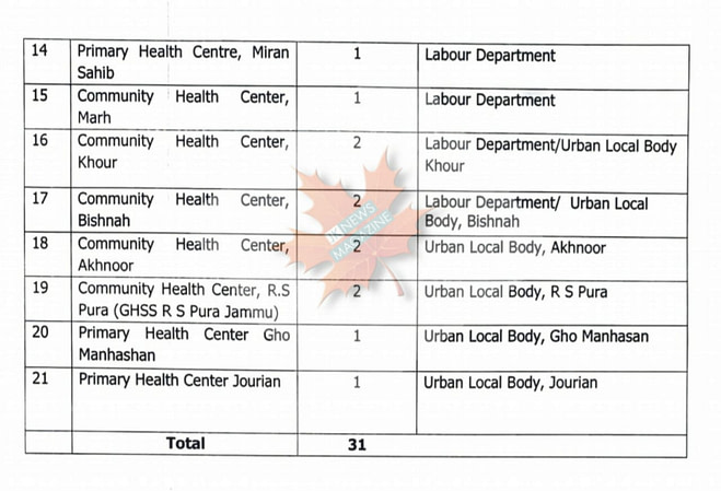 Vaccination centres Jammu Find your covid19 vaccination centre here